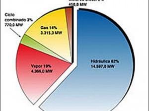Energías en Venezuela en el año 2009, momento en el que comienza la crisis eléctrica