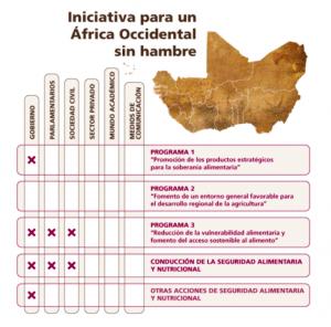 Esquema de la iniciativa de la FAO