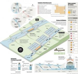 Infografía sobre la ampliación del Canal. Publicada originalmente en el Diario Negocio el 29/05/2009.