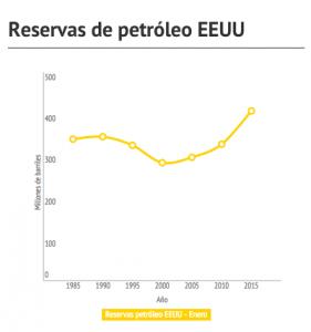Reservas petróleo EEUU