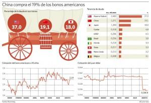 Gráfico deuda norteamericana. Fuente: Bloomberg.