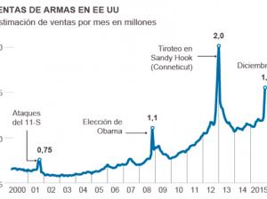 """Venta de armas en EEUU, 2000-2015. Fuente: """"The New York Times"""". Elaboración: El País"""