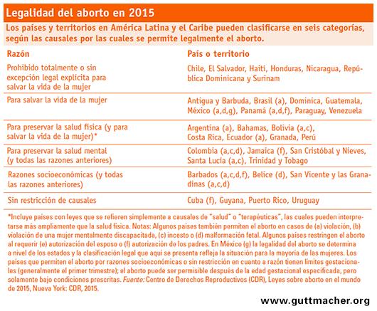 Legislación sobre el aborto en América Latina.  Fuente de la imagen: Guttmacher Institute.