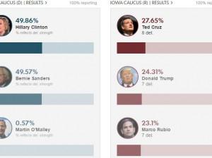 Resultados_caucus_Iowa
