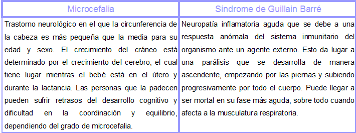 Sindromes zika