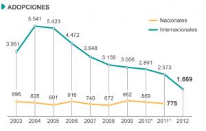 Gráfico evolución de las adopciones internacionales