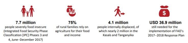 Infografía recogida en el 'situation report' que la FAO dedicó a República Democrática del Congo en Noviembre de 2017. Fuente: FAO