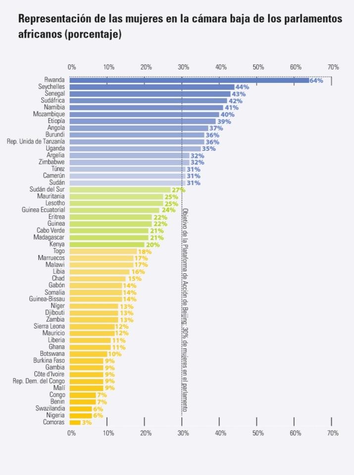 Fuente: Informe sobre Desarrollo Humano en África 2016