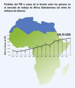 Fuente: cálculo efectuado por el equipo del Informe sobre Desarrollo Humano en África
